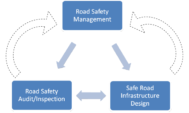 Stage 1 Road Safety Audit
